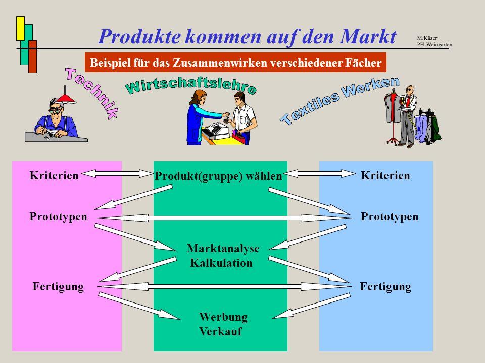 Produkte kommen auf den Markt Beispiele für Wechselwirkungen zwischen den Aufgabenbereichen M.Käser PH-Weingarten Produktfindung Maschinen und Werkzeu