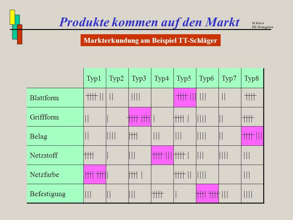 Produkte kommen auf den Markt Beispiel für das Zusammenwirken verschiedener Fächer M.Käser PH-Weingarten Produkt(gruppe) wählen Kriterien Prototypen M