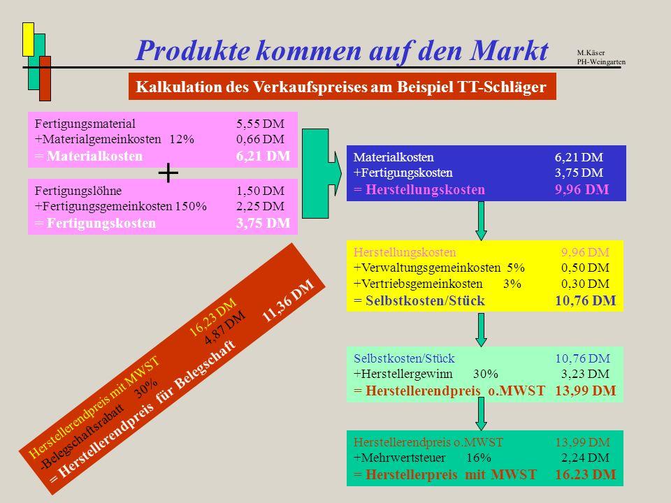 1. Berechnung der Materialkosten Fach Technik : Produkte kommen auf den Markt Kalkulation am Beispiel TT-Schläger M.Käser PH-Weingarten MengeBenennung