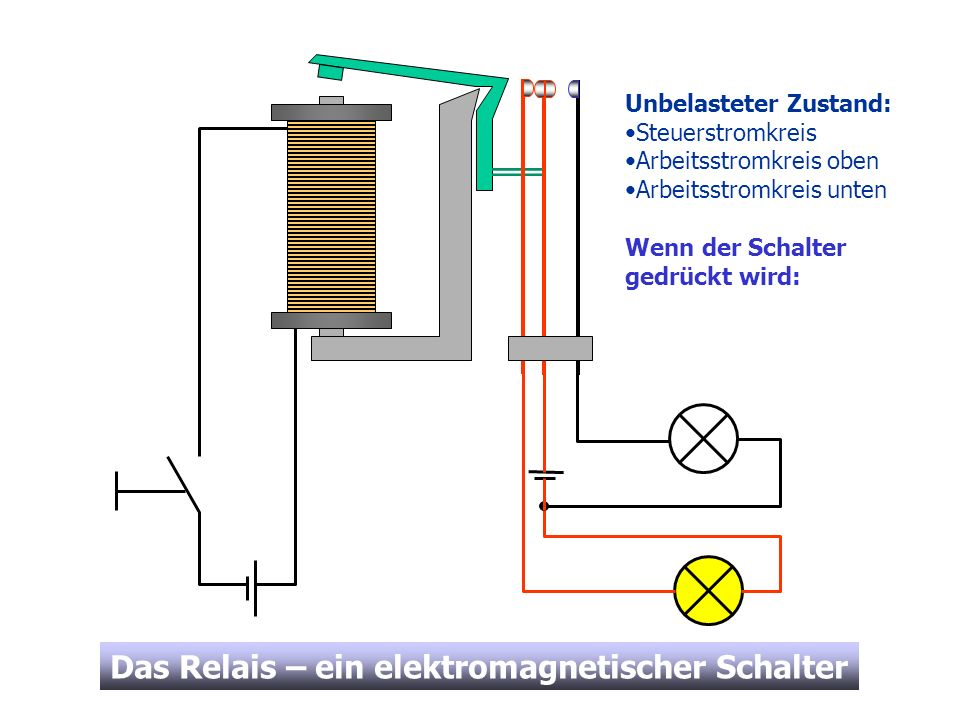 Das Relais – ein elektromagnetischer Schalter Unbelasteter Zustand: Steuerstromkreis Arbeitsstromkreis oben Arbeitsstromkreis unten Wenn der Schalter