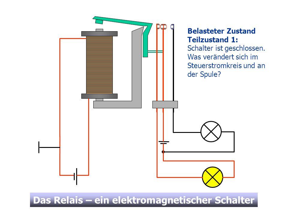 Das Relais – ein elektromagnetischer Schalter Belasteter Zustand Teilzustand 1: Schalter ist geschlossen. Was verändert sich im Steuerstromkreis und a