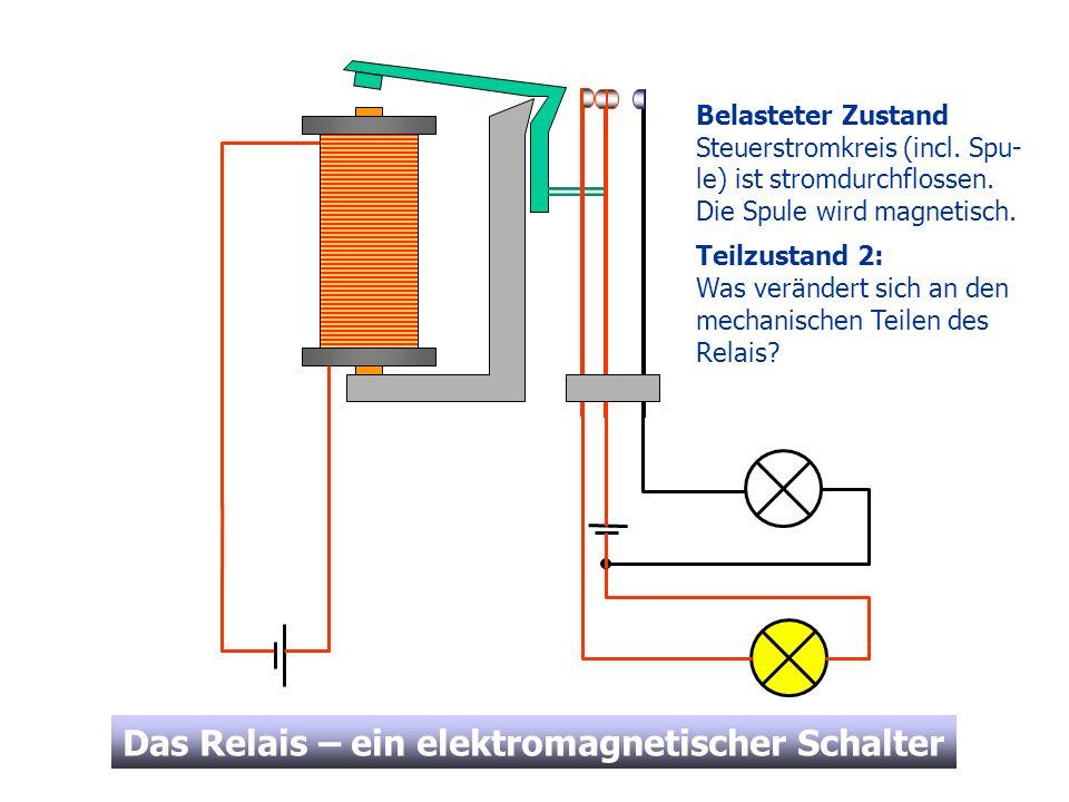 Das Relais – ein elektromagnetischer Schalter Belasteter Zustand Der Anker (grün) wird vom Spulenkern angezogen und drückt den Mittelkontakt nach rechts.