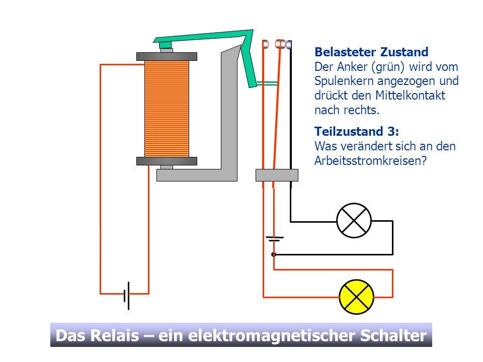 Das Relais – ein elektromagnetischer Schalter Belasteter Zustand Der Anker (grün) wird vom Spulenkern angezogen und drückt den Mittelkontakt nach rech