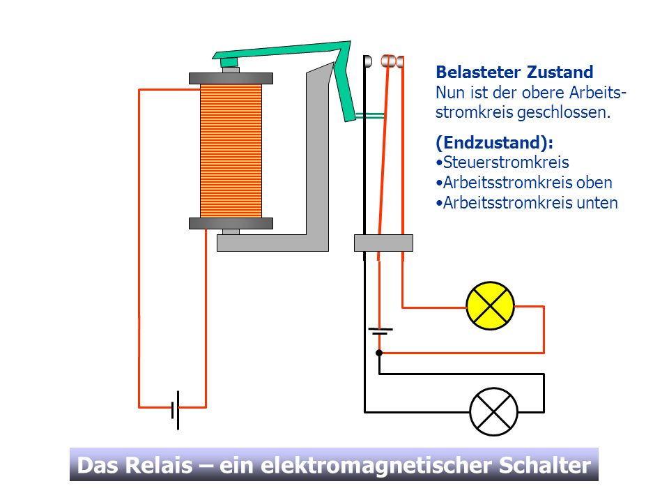 Das Relais – ein elektromagnetischer Schalter Belasteter Zustand Nun ist der obere Arbeits- stromkreis geschlossen. (Endzustand): Steuerstromkreis Arb