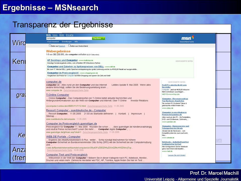 Prof. Dr. Marcel Machill Universität Leipzig - Allgemeine und Spezielle Journalistik Ergebnisse – MSNsearch Transparenz der Ergebnisse Wird die Funkti