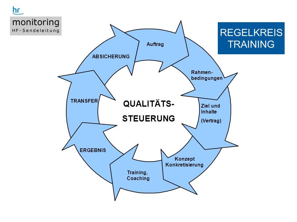10 Titel der Präsentation, WS 4.9.2008 Auftrag Ziel und Inhalte (Vertrag) Konzept Konkretisierung Training, Coaching ERGEBNIS TRANSFER ABSICHERUNG REG