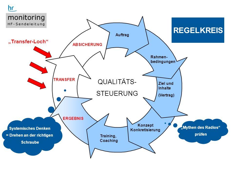 11 Titel der Präsentation, WS 4.9.2008 Auftrag Ziel und Inhalte (Vertrag) Training, Coaching ERGEBNIS TRANSFER ABSICHERUNG REGELKREIS QUALITÄTS- STEUE