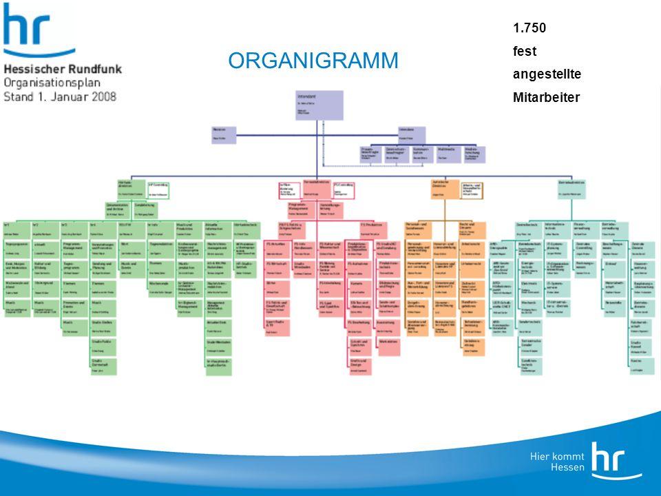 2 Titel der Präsentation, WS 4.9.2008 ORGANIGRAMM 1.750 fest angestellte Mitarbeiter