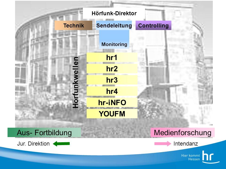 3 Titel der Präsentation, WS 4.9.2008 Hörfunk-Direktor hr2 hr1 hr3 hr4 hr-iNFO YOUFM Aus- FortbildungMedienforschung SendeleitungTechnikControlling Hö