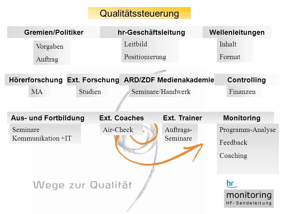 4 Titel der Präsentation, WS 4.9.2008 Qualitätssteuerung Wellenleitungenhr-GeschäftsleitungGremien/Politiker Vorgaben Auftrag Leitbild Positionierung