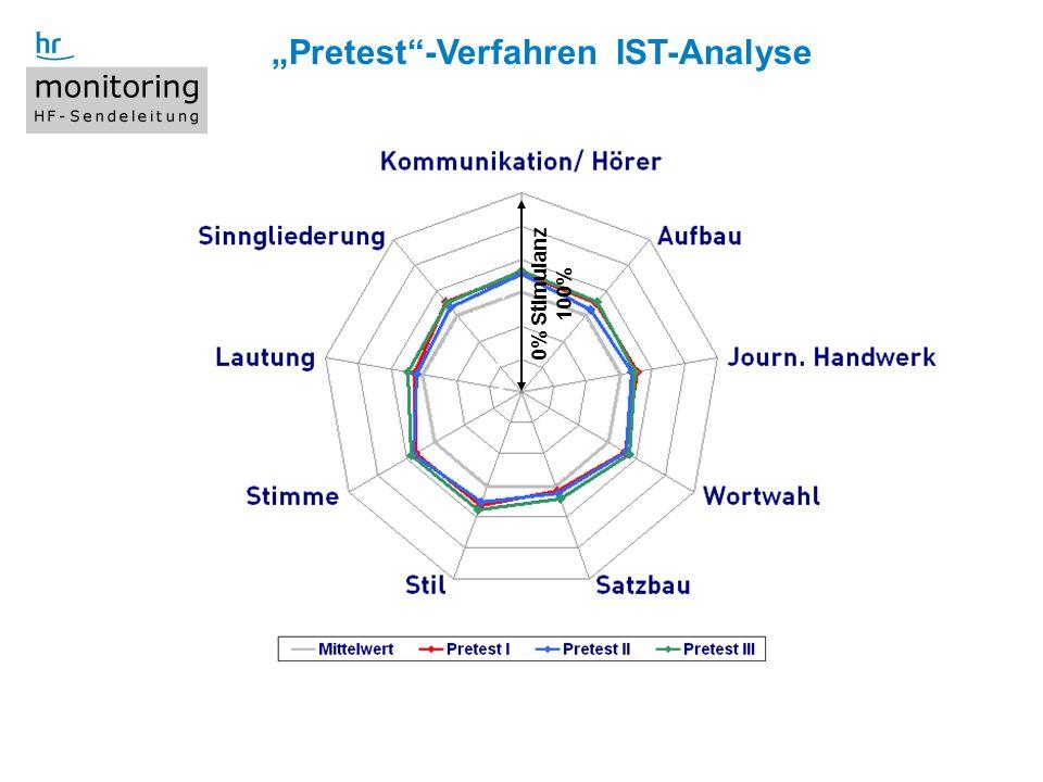 9 Titel der Präsentation, WS 4.9.2008 Pretest-Verfahren IST-Analyse 0% Stimulanz 100%
