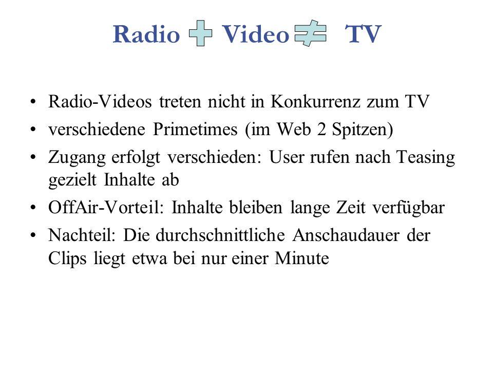 Radio Video TV Radio-Videos treten nicht in Konkurrenz zum TV verschiedene Primetimes (im Web 2 Spitzen) Zugang erfolgt verschieden: User rufen nach Teasing gezielt Inhalte ab OffAir-Vorteil: Inhalte bleiben lange Zeit verfügbar Nachteil: Die durchschnittliche Anschaudauer der Clips liegt etwa bei nur einer Minute