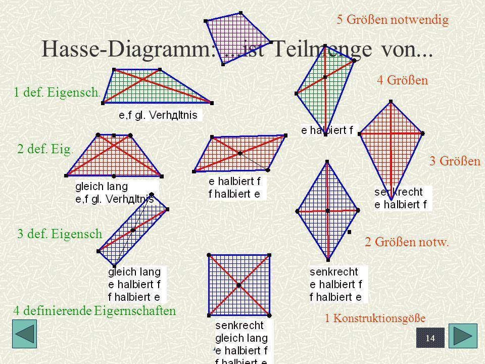 Horst Steibl 14 Hasse-Diagramm:...ist Teilmenge von... 1 Konstruktionsgöße 2 Größen notw. 3 Größen 4 Größen 5 Größen notwendig 4 definierende Eigernsc
