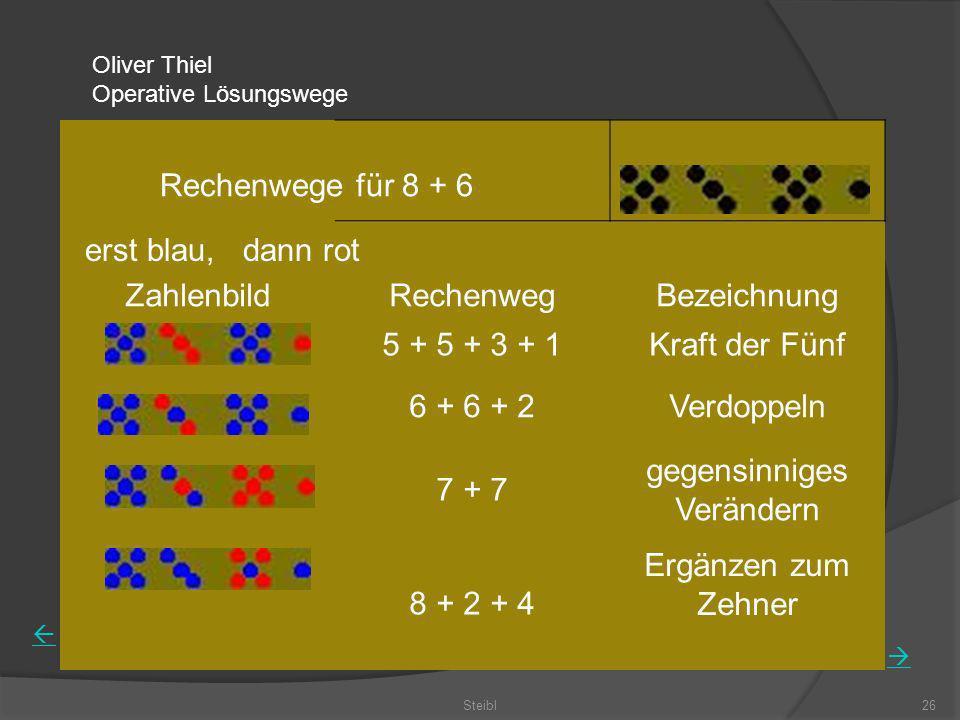 Steibl26 ZahlenbildRechenwegBezeichnung 5 + 5 + 3 + 1Kraft der Fünf 6 + 6 + 2Verdoppeln 7 + 7 gegensinniges Verändern 8 + 2 + 4 Ergänzen zum Zehner Ol