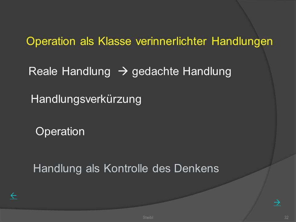 Steibl32 Operation als Klasse verinnerlichter Handlungen Reale Handlung gedachte Handlung Handlungsverkürzung Operation Handlung als Kontrolle des Den