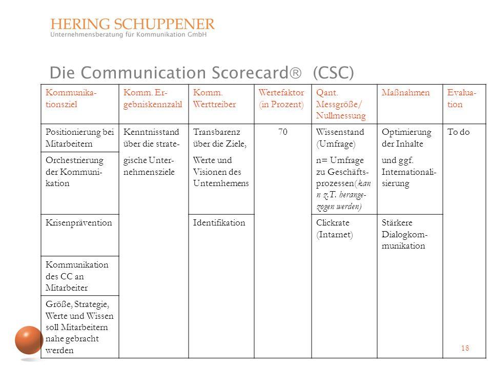 Die Communication Scorecard (CSC) 18 Kommunika- tionsziel Komm. Er- gebniskennzahl Komm. Werttreiber Wertefaktor (in Prozent) Qant. Messgröße/ Nullmes