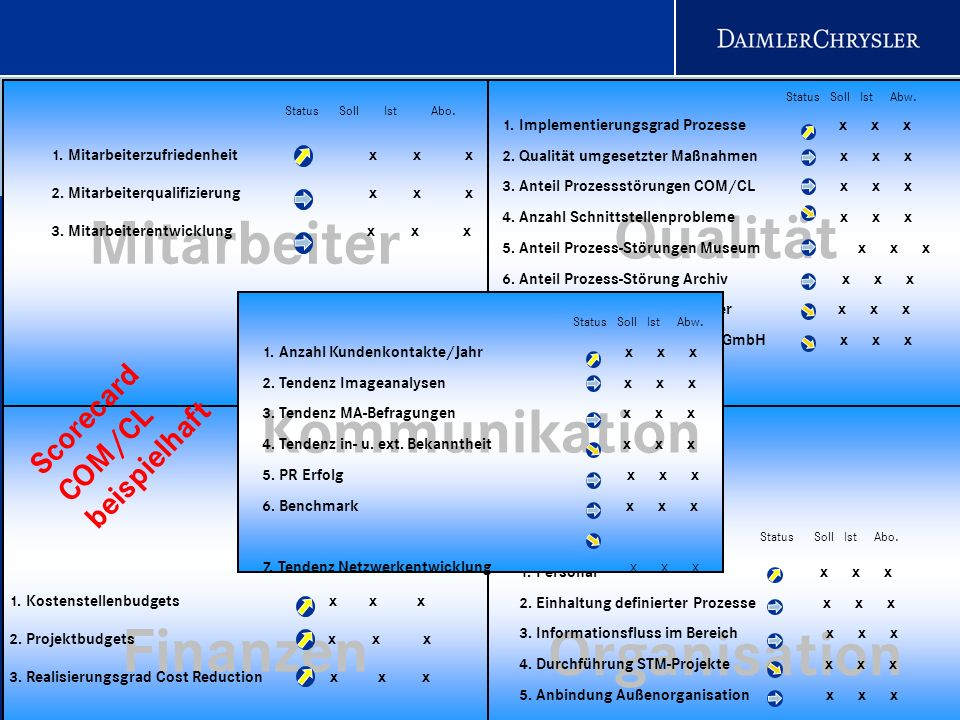 10 Scorecard COM/CL Status beispielhaft Value Scorecard COM/I Finanzen Mitarbeiter Qualität 1. Mitarbeiterzufriedenheit x x x 2. Mitarbeiterqualifizie