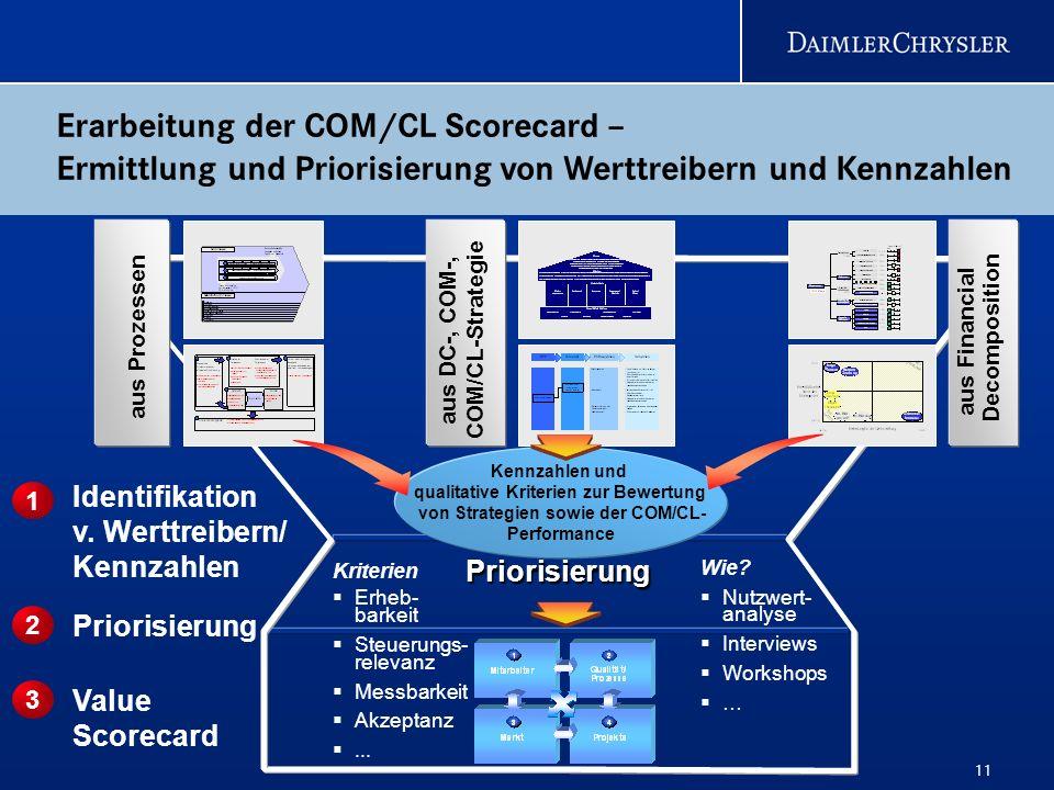 11 Erarbeitung der COM/CL Scorecard – Ermittlung und Priorisierung von Werttreibern und Kennzahlen aus DC-, COM-, COM/CL-Strategie aus Prozessen aus F