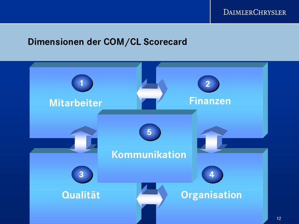 12 Dimensionen der COM/CL Scorecard Finanzen 2 2 Organisation 4 4 Qualität 3 3 1 1 Mitarbeiter 5 5 Kommunikation
