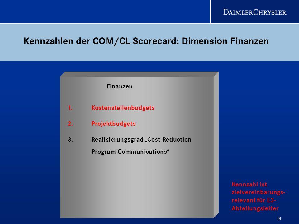 14 1.Kostenstellenbudgets 2. Projektbudgets 3. Realisierungsgrad Cost Reduction Program Communications Finanzen Kennzahlen der COM/CL Scorecard: Dimen