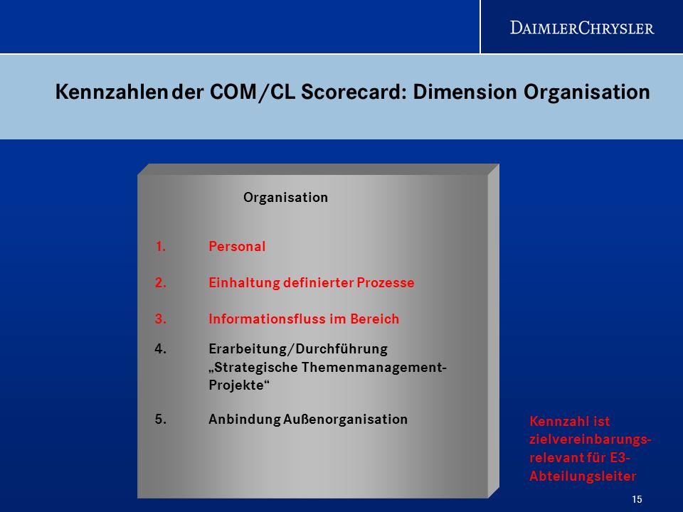 15 1. Personal 2.Einhaltung definierter Prozesse 3.Informationsfluss im Bereich 4. Erarbeitung/Durchführung Strategische Themenmanagement- Projekte 5.