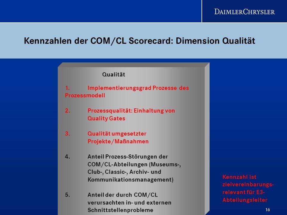 16 1. Implementierungsgrad Prozesse des Prozessmodell 2. Prozessqualität: Einhaltung von Quality Gates 3.Qualität umgesetzter Projekte/Maßnahmen 4. An