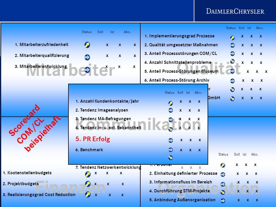 24 Scorecard COM/CL Status beispielhaft Value Scorecard COM/I Finanzen Mitarbeiter Qualität 1. Mitarbeiterzufriedenheit x x x 2. Mitarbeiterqualifizie