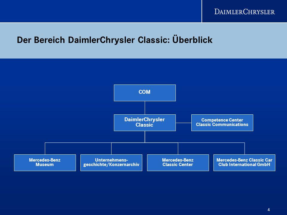4 Der Bereich DaimlerChrysler Classic: Überblick Mercedes-Benz Museum Mercedes-Benz Classic Center Competence Center Classic Communications Unternehme