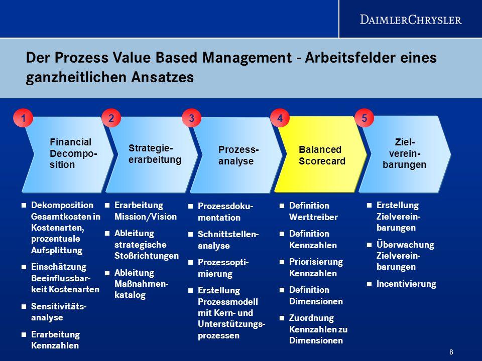 8 Der Prozess Value Based Management - Arbeitsfelder eines ganzheitlichen Ansatzes 6 Strategie- erarbeitung Prozess- analyse Balanced Scorecard Ziel-