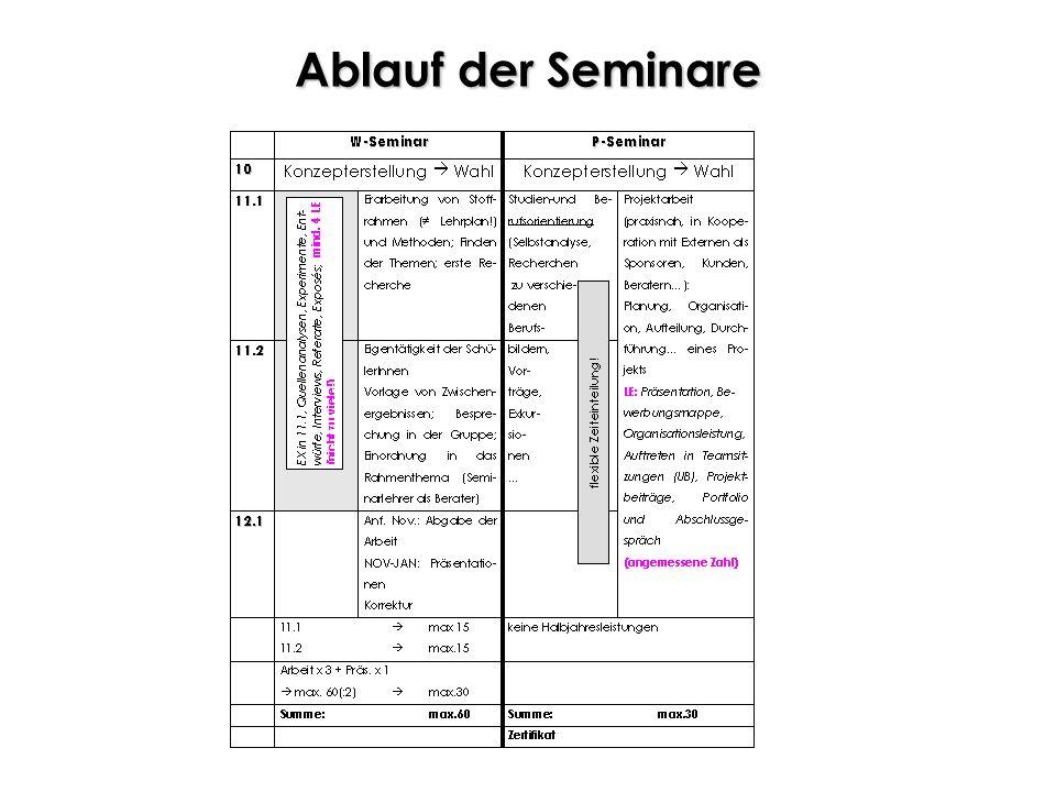 Die Seminare W-Seminar: w issenschaftspropädeutisch Erstellung von Seminararbeiten (fachliche und methodische Kompetenzen) P-Seminar: Projektseminar u