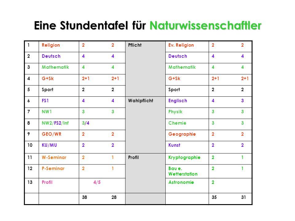 Zu beachten: FS1 FS1 (4 WSt) fortgeführte Fremdsprache aus dem Angebot der Schule (E L F) NW2FS2Inf NW2 FS2Inf (3 WSt) (4 WSt) fortgef. oder(3 WSt) fo