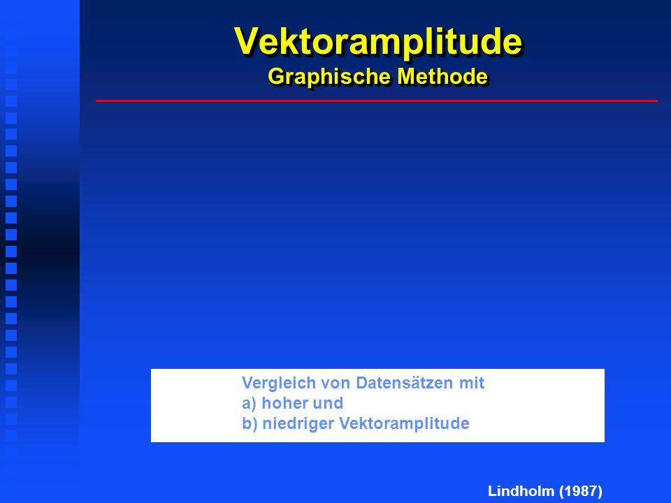 Vektoramplitude Graphische Methode Lindholm (1987) Vergleich von Datensätzen mit a) hoher und b) niedriger Vektoramplitude