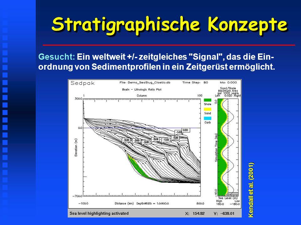 Stratigraphische Konzepte Gesucht: Ein weltweit +/- zeitgleiches Signal , das die Ein- ordnung von Sedimentprofilen in ein Zeitgerüst ermöglicht.