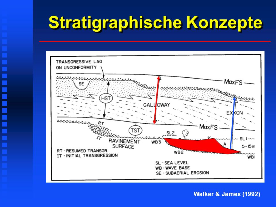 Stratigraphische Konzepte Walker & James (1992)