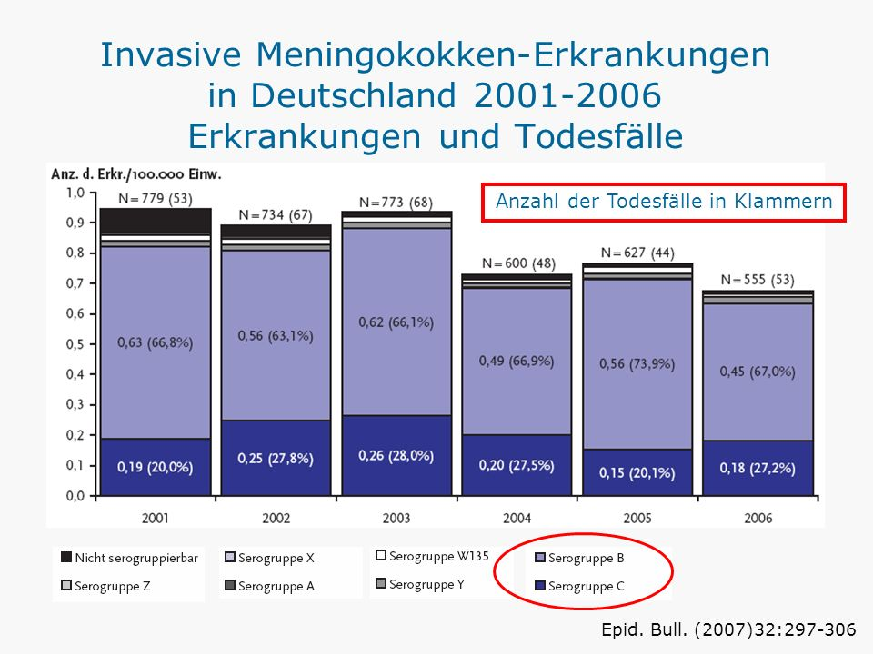 Invasive Meningokokken-Erkrankungen in Deutschland 2001-2006 Erkrankungen und Todesfälle Anzahl der Todesfälle in Klammern Epid. Bull. (2007)32:297-30