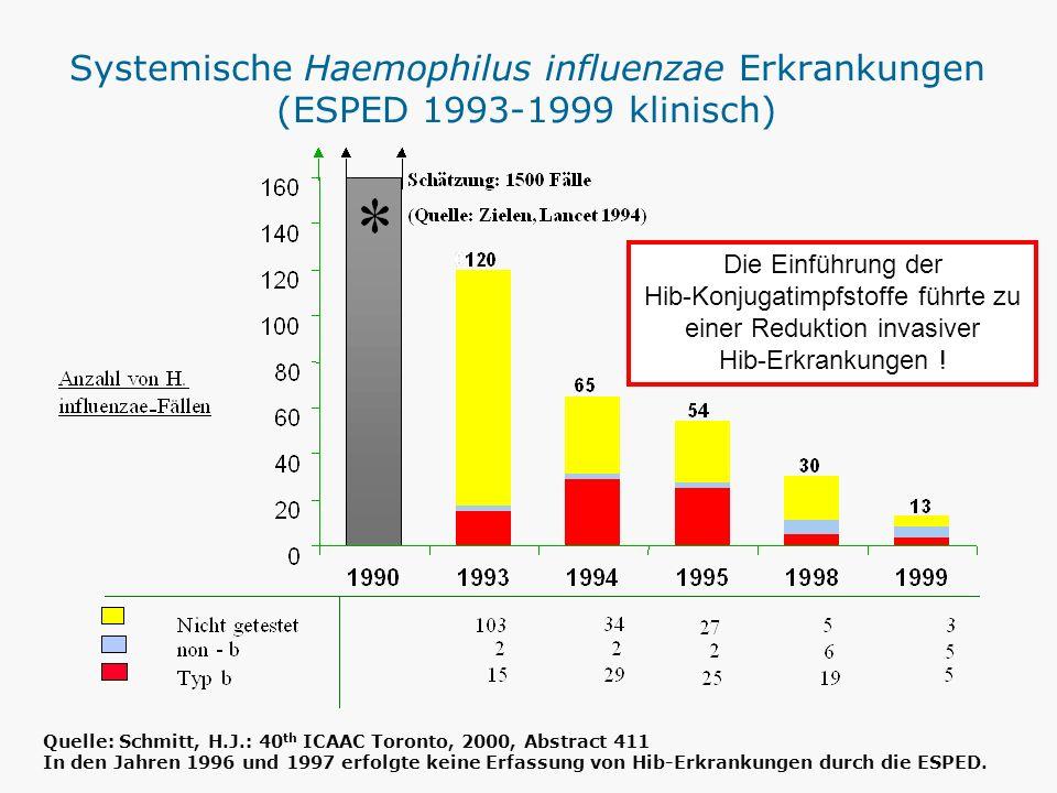 Quelle: Schmitt, H.J.: 40 th ICAAC Toronto, 2000, Abstract 411 In den Jahren 1996 und 1997 erfolgte keine Erfassung von Hib-Erkrankungen durch die ESP