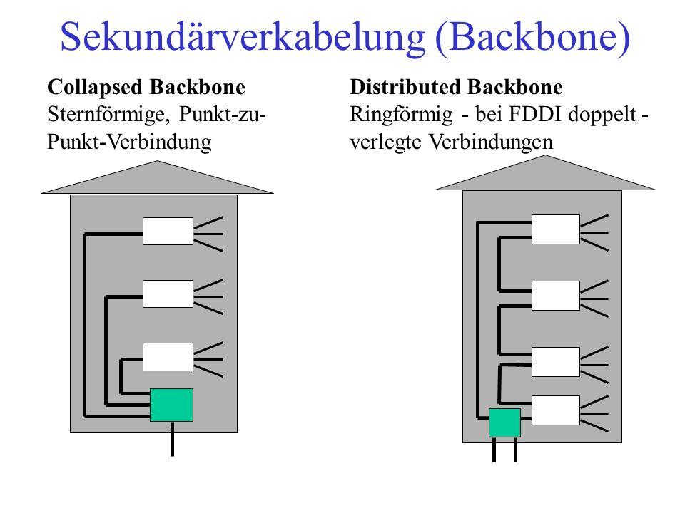 Der Flaschenhals Hub Der gesamte Datenverkehr muß zum Server.