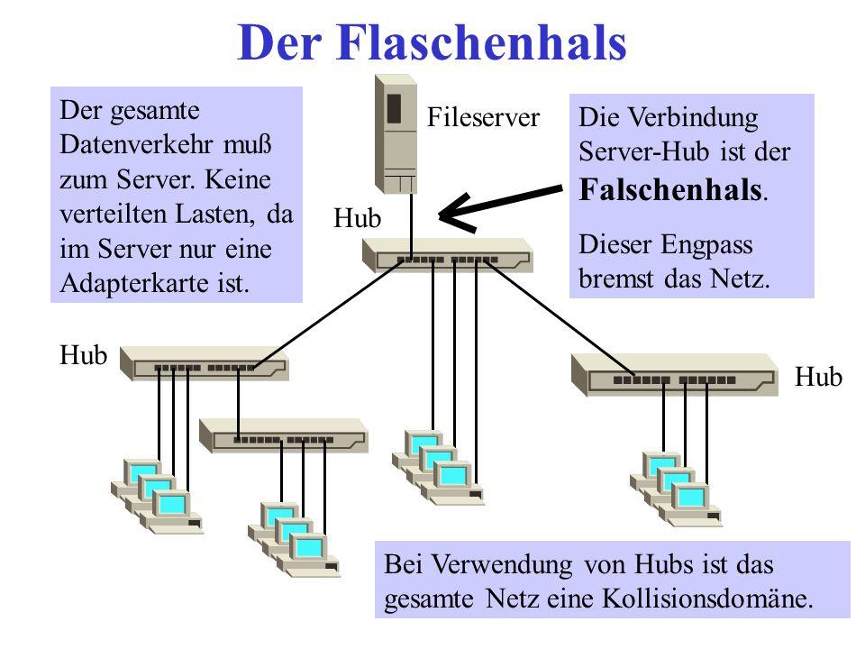 Engpässe im Netzwerk 10MBit/s Datentransfer bei Ethernet für alle Rechner.