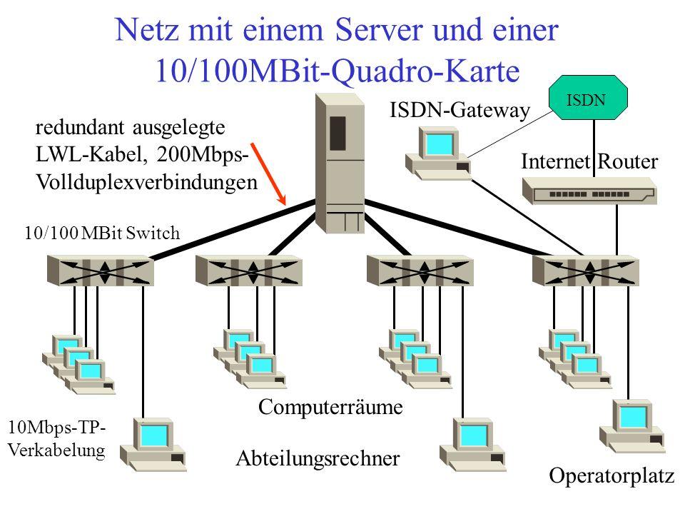 Netz-Topologie bei einem Server ( Segmentiertes Netz ) Der Server hat mehrere Netz-Adapterkarten, bei PCI-Rechnern eine Karte mit 4 TP-Ausgängen, um die Segmentierung schon am Server zu beginnen.