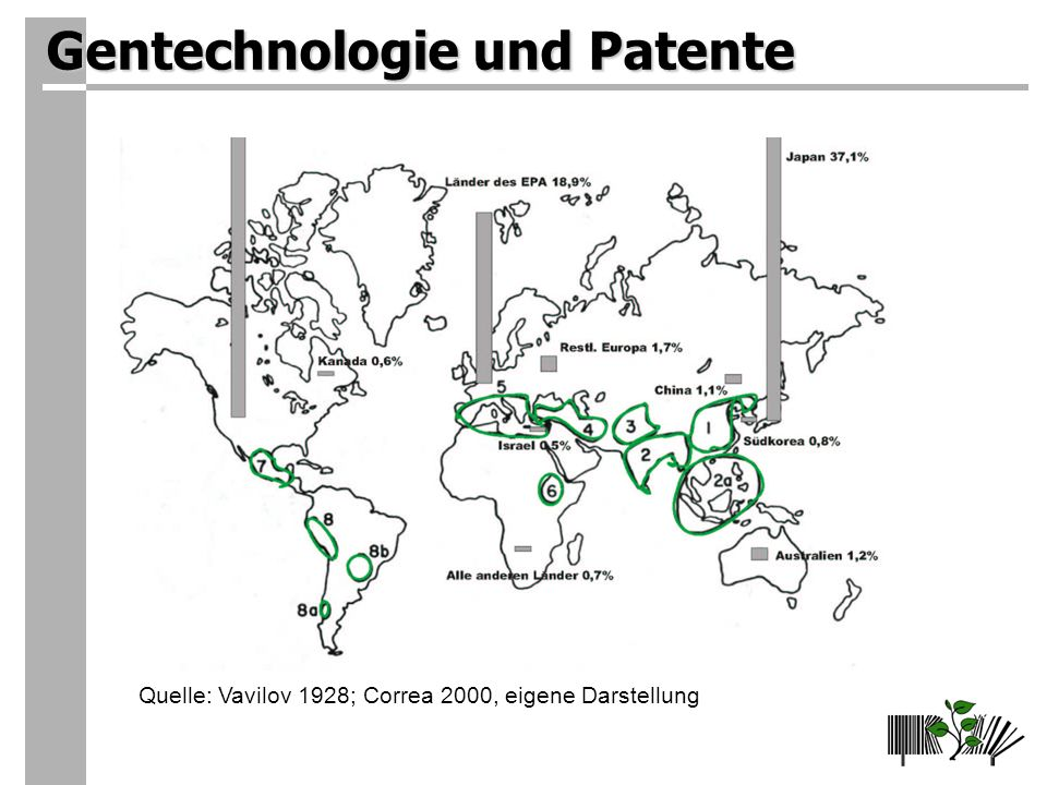 Gentechnologie und Patente Quelle: Vavilov 1928; Correa 2000, eigene Darstellung
