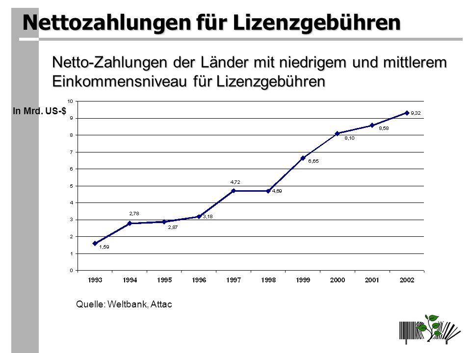 Nettozahlungen für Lizenzgebühren Netto-Zahlungen der Länder mit niedrigem und mittlerem Einkommensniveau für Lizenzgebühren In Mrd.