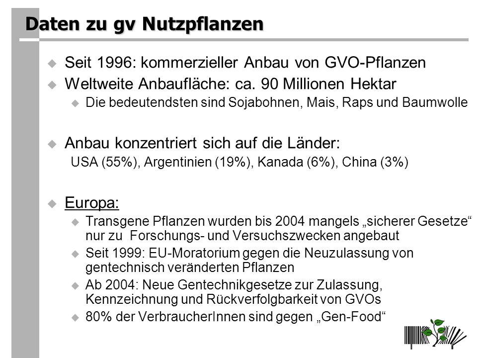 Daten zu gv Nutzpflanzen Seit 1996: kommerzieller Anbau von GVO-Pflanzen Weltweite Anbaufläche: ca.
