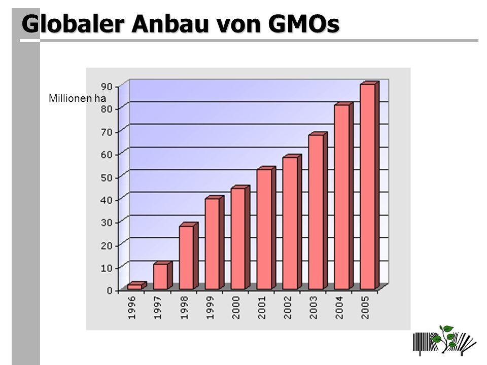 Globaler Anbau von GMOs Millionen ha