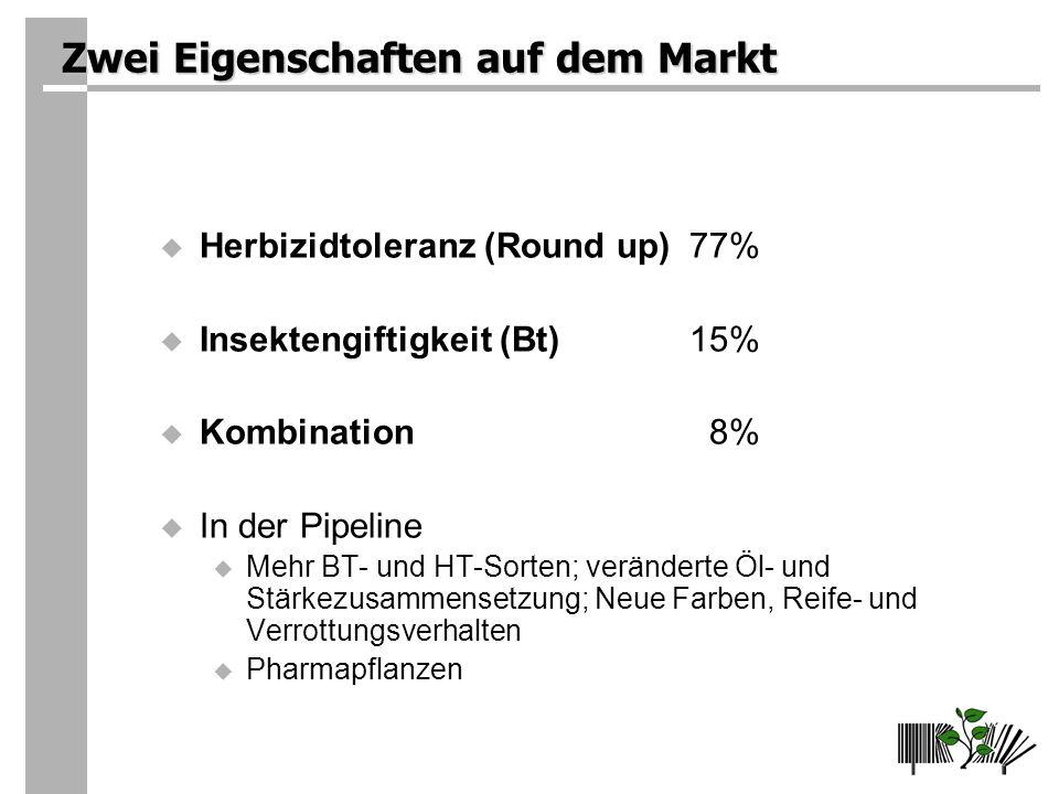 Zwei Eigenschaften auf dem Markt Herbizidtoleranz (Round up)77% Insektengiftigkeit (Bt)15% Kombination 8% In der Pipeline Mehr BT- und HT-Sorten; veränderte Öl- und Stärkezusammensetzung; Neue Farben, Reife- und Verrottungsverhalten Pharmapflanzen