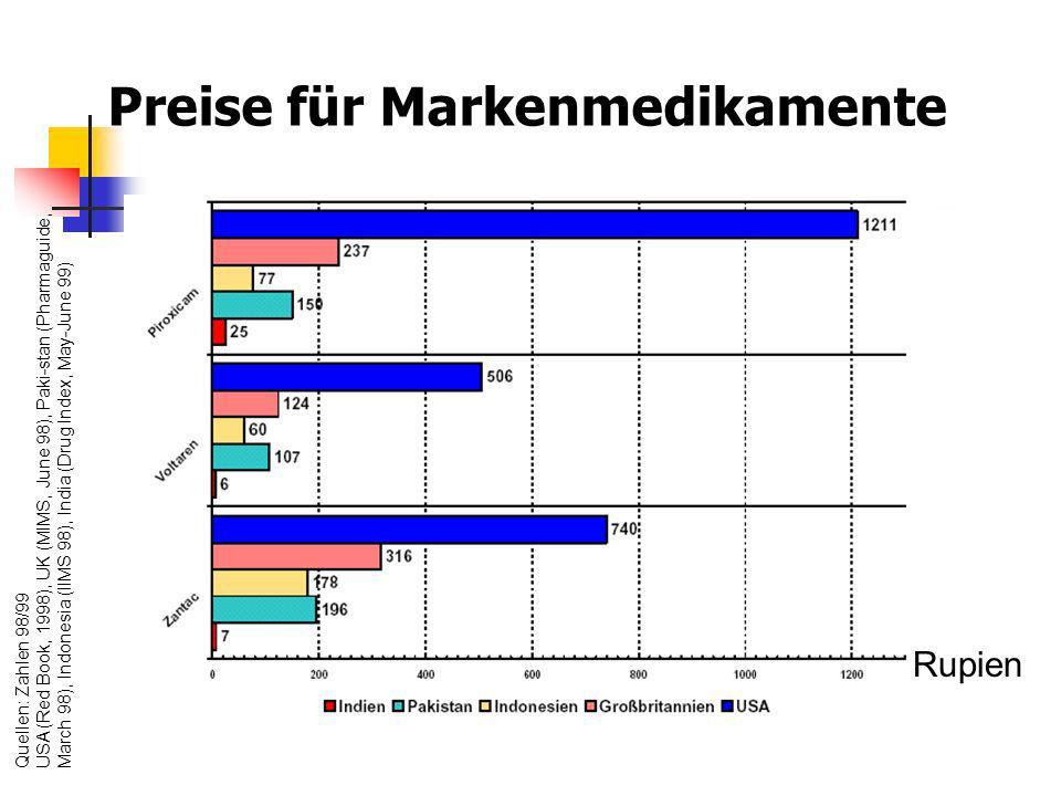 Preise für Markenmedikamente Quellen: Zahlen 98/99 USA (Red Book, 1998), UK (MIMS, June 98), Paki-stan (Pharmaguide, March 98), Indonesia (IIMS 98), I