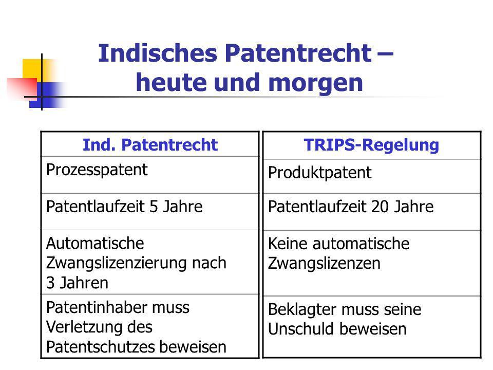 Indisches Patentrecht – heute und morgen Ind. Patentrecht Prozesspatent Patentlaufzeit 5 Jahre Automatische Zwangslizenzierung nach 3 Jahren Patentinh