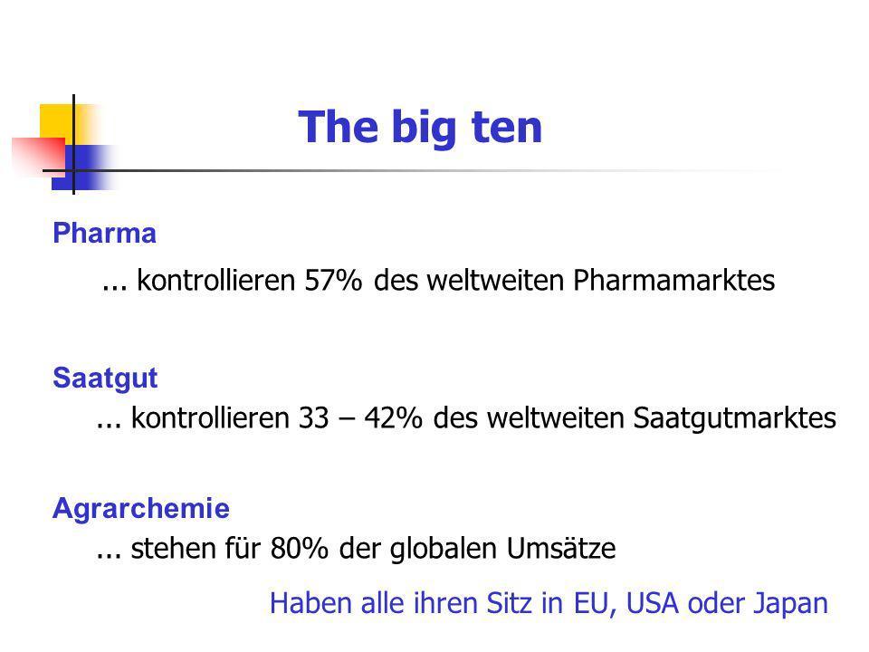 The big ten Pharma Saatgut Agrarchemie... kontrollieren 57% des weltweiten Pharmamarktes... kontrollieren 33 – 42% des weltweiten Saatgutmarktes... st