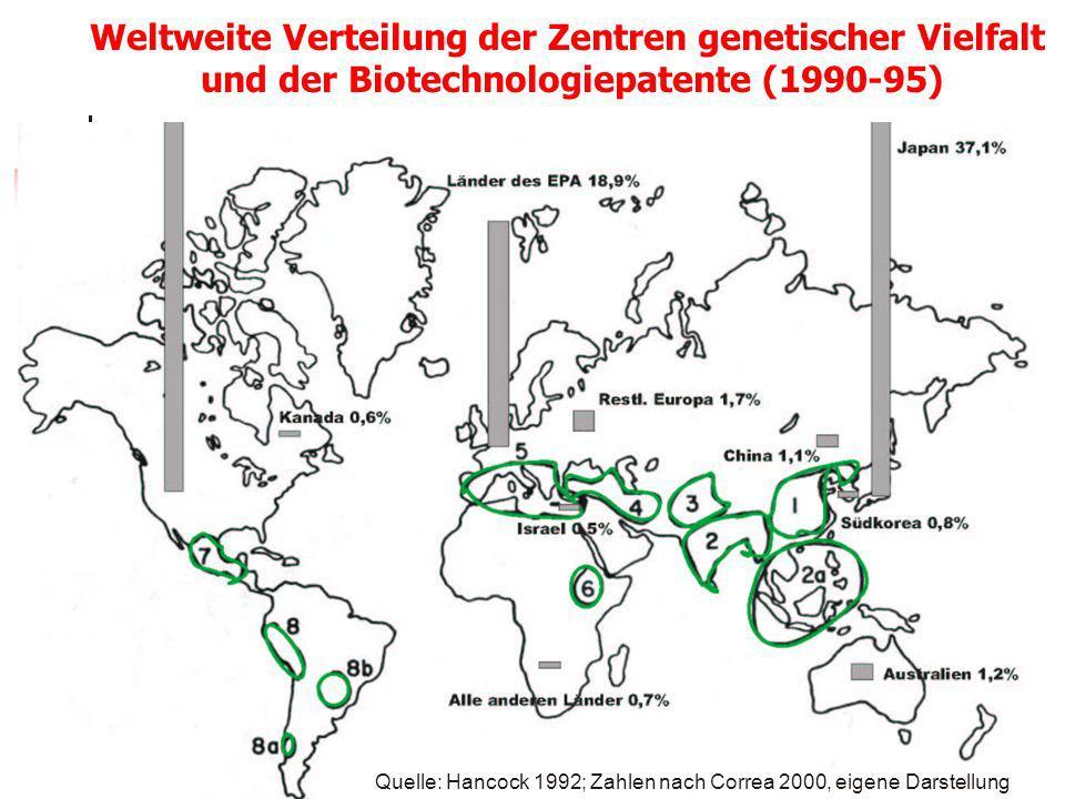 Weltweite Verteilung der Zentren genetischer Vielfalt und der Biotechnologiepatente (1990-95) Quelle: Hancock 1992; Zahlen nach Correa 2000, eigene Da