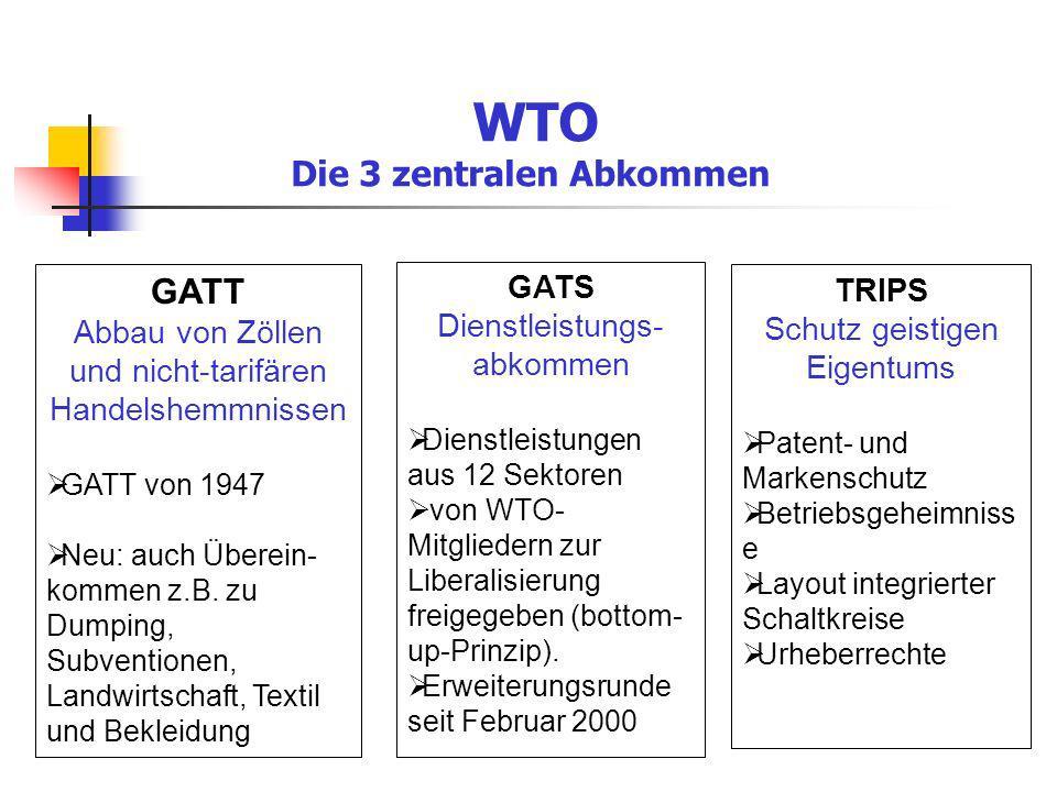 WTO Die 3 zentralen Abkommen GATT Abbau von Zöllen und nicht-tarifären Handelshemmnissen GATT von 1947 Neu: auch Überein- kommen z.B. zu Dumping, Subv
