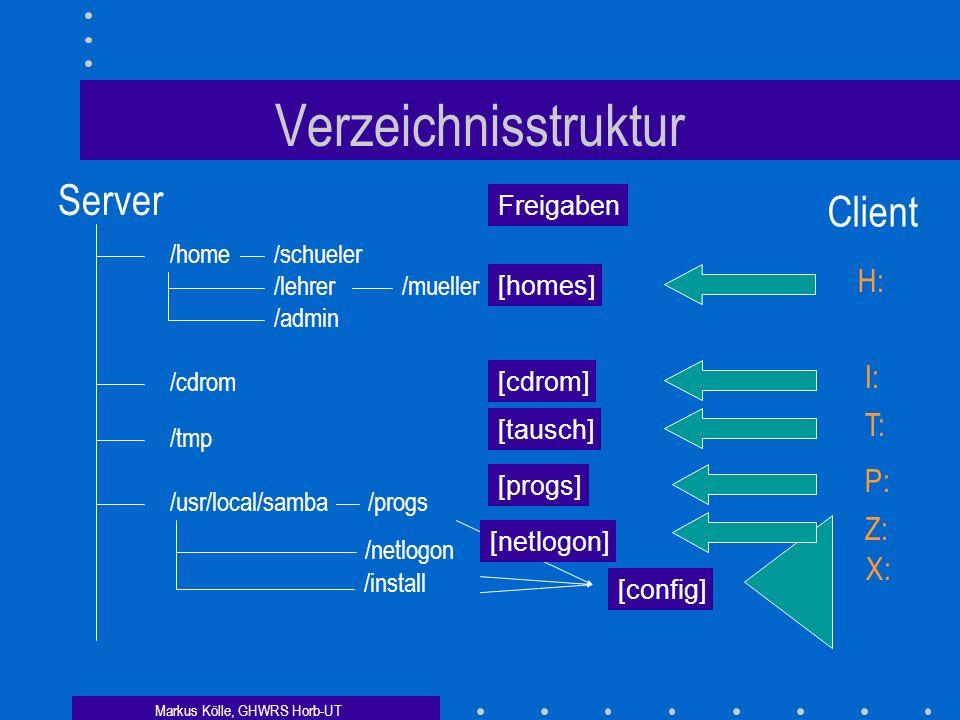 Markus Kölle, GHWRS Horb-UT Verzeichnisstruktur /home/schueler /lehrer /admin /mueller Server Client H: /cdrom I: /tmp T: /progs/usr/local/samba X: Freigaben [homes] [cdrom] [tausch] [config] [progs] P: Z: /netlogon /install [netlogon]